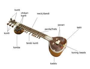 sitar_parts